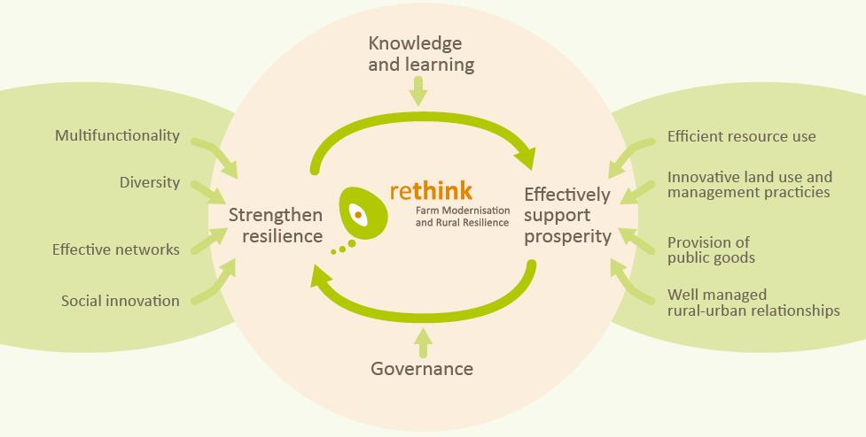 Rethink conference diagram_02_12_2015