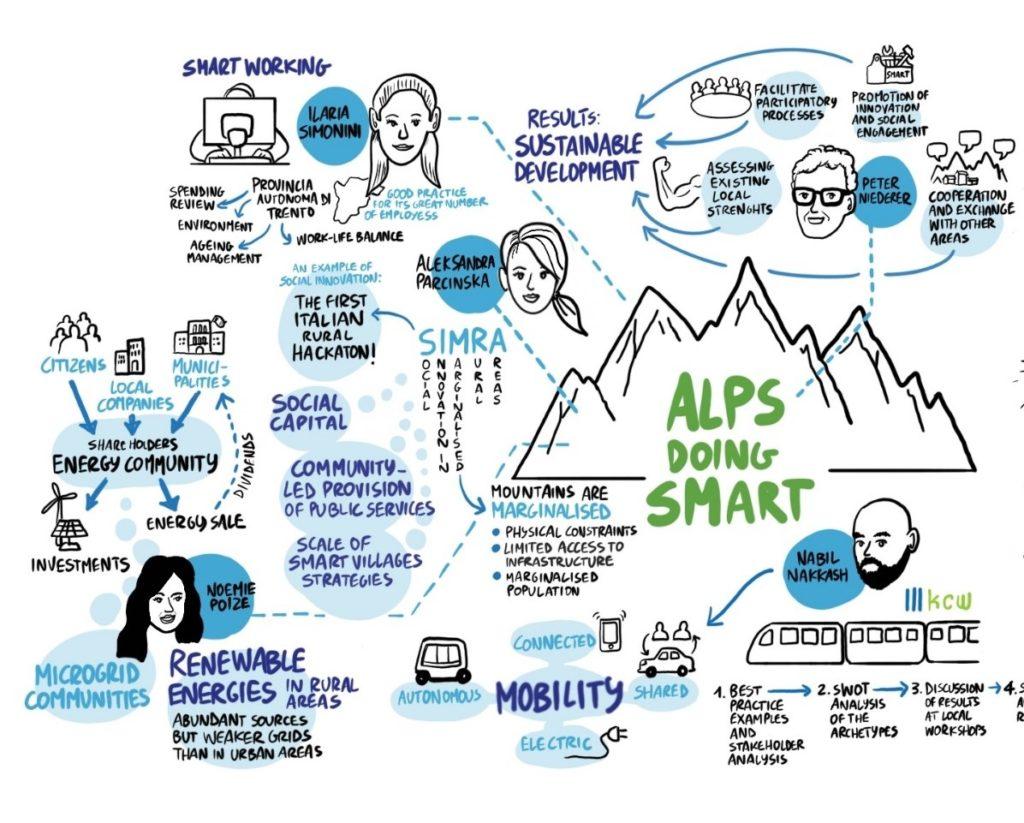 The importance of social innovation for Smart Villages development